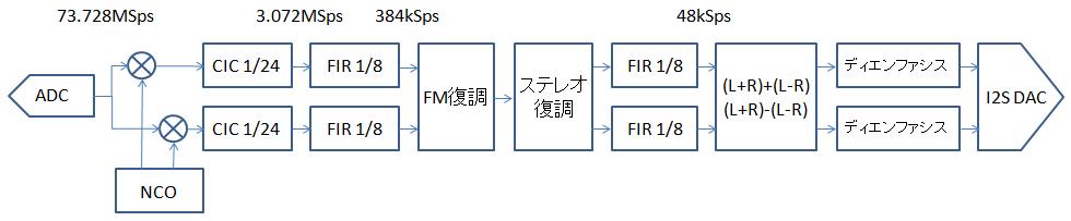 FPGA SDR(29)EP4CE6E22 AM/FMステレオラジオ – うろうろ電子工作
